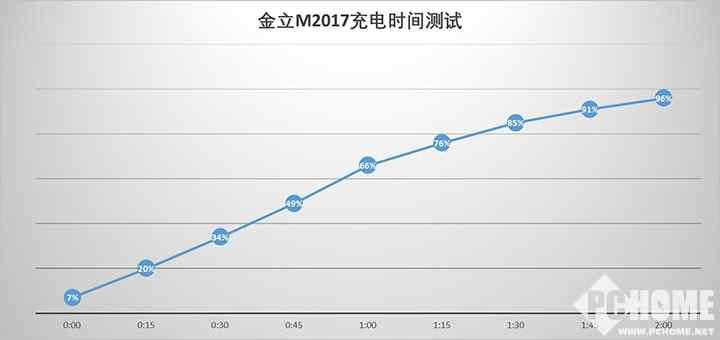 金立M2017全面评测 告诉你值不值得买