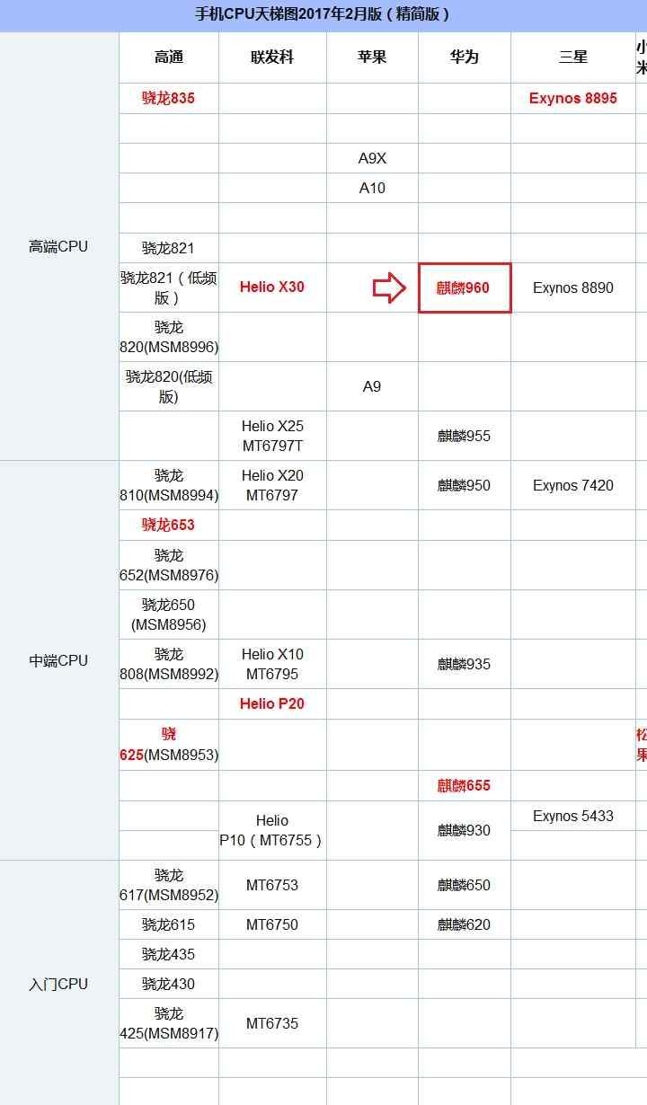 麒麟960在手机CPU天梯图