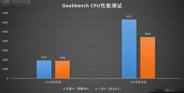 荣耀V9和一加3T CPU性能对比