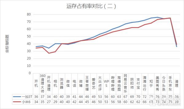 一加3T、小米6运存占用率对比(二)