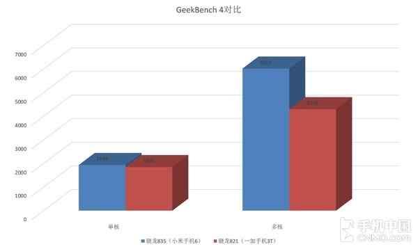 骁龙835/821 GeekBench对比