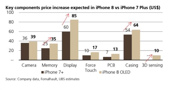 iPhone 8物料价格表