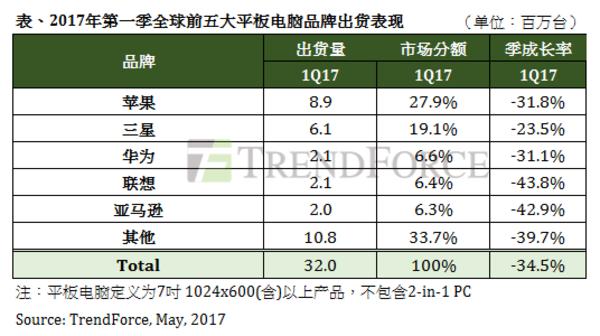 全球平板电脑2017年一季度出货情况