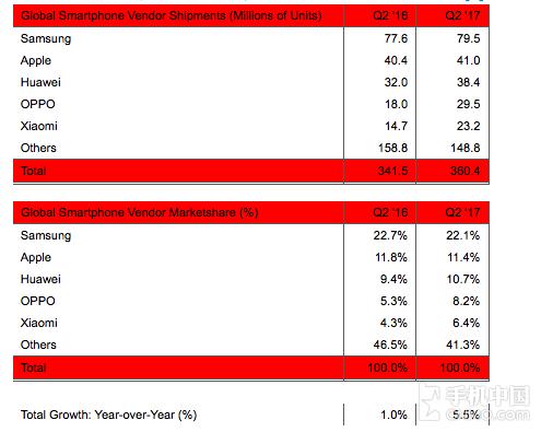 二季度手机销量排行榜:OPPO小米大增六成