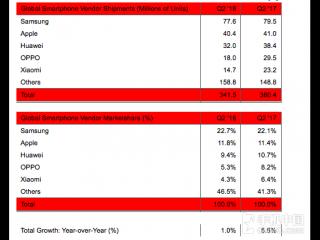 二季度手机销量排行榜:OPPO小米大增六成!